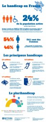 infographie, handicap,  France
